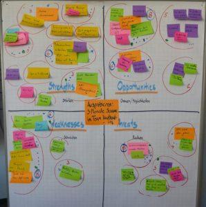 Online Marketing Mind Map