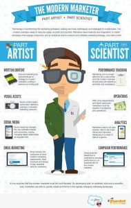 Online Marketer Traits